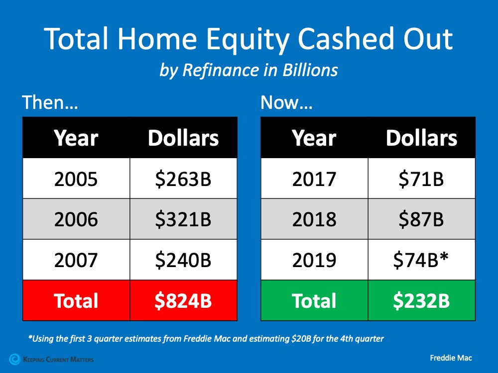 use of home equity